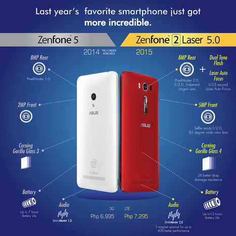 Asus Zenfone 2 Laser 5.0 Review | Gadget Milk Philippines | Tech and Gadgets | Scoop.it