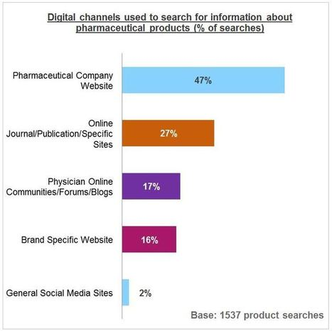 Online product searches and their impact on prescribing | Pharma & Mobile | Scoop.it