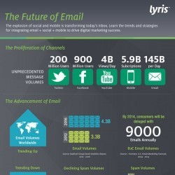 The Future of Email | Visual.ly | Social Media (network, technology, blog, community, virtual reality, etc...) | Scoop.it