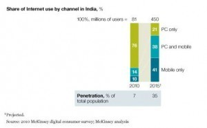 Digital Content Consumption In India May Touch $9.5B By 2015: McKinsey - VC Circle | ThinkinCircles | Scoop.it