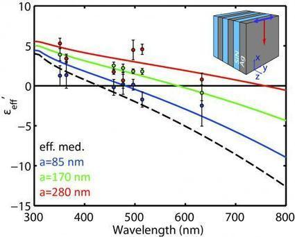 New material gives visible light an infinite wavelength | Amazing Science | Scoop.it