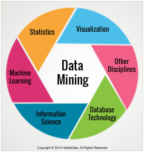 Top Tools and Resources for Effective Data Mining | Prototyping Studio | Scoop.it
