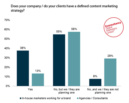 Content marketing to become increasingly more important | Social Media- & Content Marketing, PR 2.0 for MICE, Tourism & Destination Marketing | Scoop.it