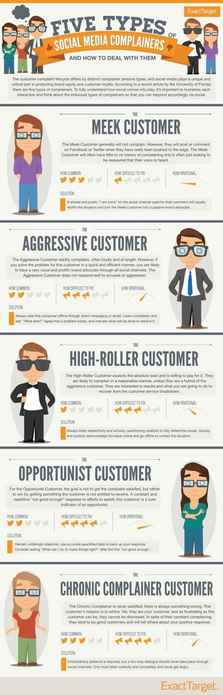 Customer care con i social network, infografica sul tipo di clienti da affrontare | Assistenza Clienti Innovativa | Scoop.it
