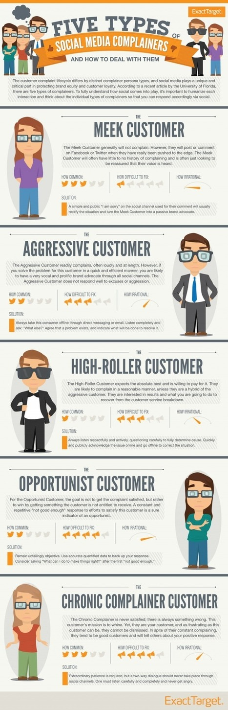 Customer care con i social network, infografica sul tipo di clienti da affrontare | Exploring Social Network | Scoop.it