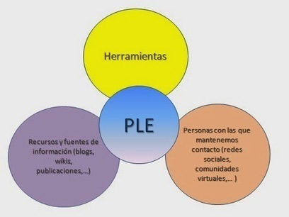 CUED: Los PLE como entornos de aprendizaje permanente (II) | Personal Learning Enviroment | Scoop.it