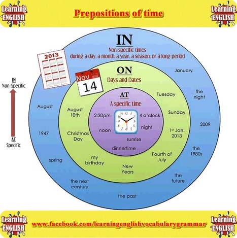 Prepositions of time in on at with pictures in PDF - Learning English with videos and pictures | Learning Basic English, to Advanced Over 700 On-Line Lessons and Exercises Free | Scoop.it