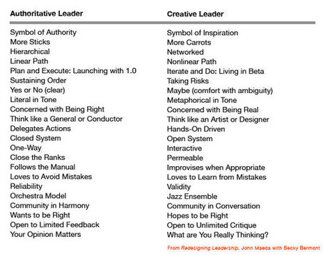 Creative Leaders versus Authoritative Leaders | The Key To Successful Leadership | Scoop.it