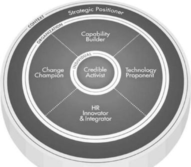What's next for HR? The six competencies HR needs for today's challenges - 11/13/2012 - Personnel Today | HRcommunity | Scoop.it