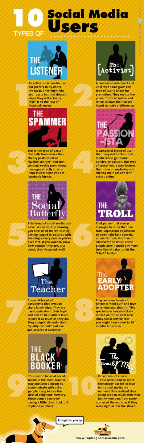 10 profils d'utilisateurs sur les médias sociaux | Digital Marketing | Scoop.it