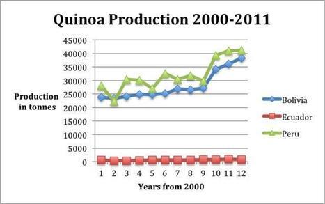 Wanted: Quinoa #health | 9 SOSE Farm to Fridge Food Investigation | Scoop.it