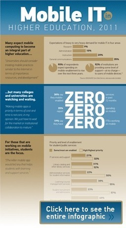 Mobile IT in Higher Education, 2011 Report | EDUCAUSE | learning doesn't have to be boring | Scoop.it
