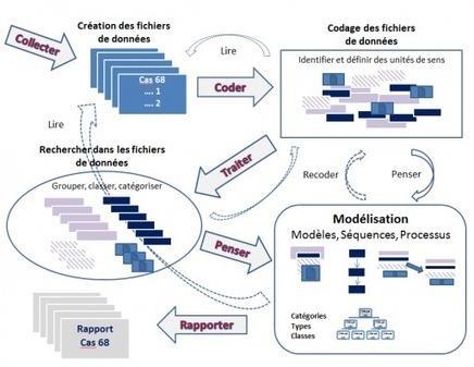 L'usage des outils informatiques en analyse des données qualitatives | Informatique et Web pour les SHS | Scoop.it
