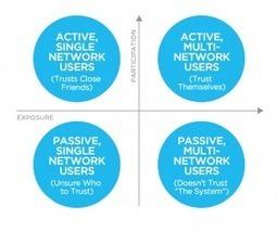 Les 6 profils types d'internautes sur les médias sociaux - Demain la veille | TELT | Scoop.it