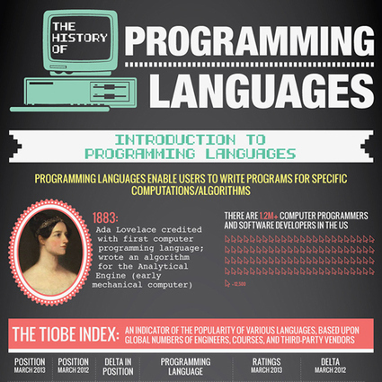 The History of Programming Languages (Infographic) - Daphne Cheung | Creatively Awesome Tech | Scoop.it