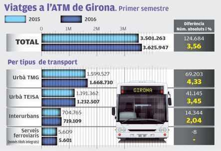 L'ús del transport públic continua creixent | #territori | Scoop.it