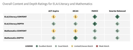 Evaluating the Content and Quality of Next Generation Assessments | The Thomas B. Fordham Institute | Common Core ELA | Literacy & Math | Scoop.it