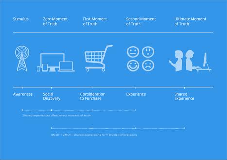 Stratégie digitale: Après le ZMOT voici le UMOT ! | Stratégie Digitale et entreprises | Scoop.it