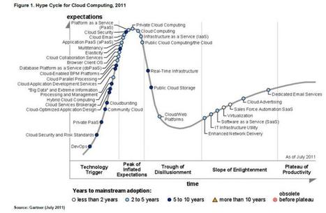 Gartner Releases Their Hype Cycle for Cloud Computing, 2011 | Cloud Agility | Scoop.it