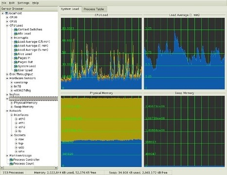 20 Linux System Monitoring Tools Every SysAdmin Should Know - nixCraft | IT KM | Scoop.it