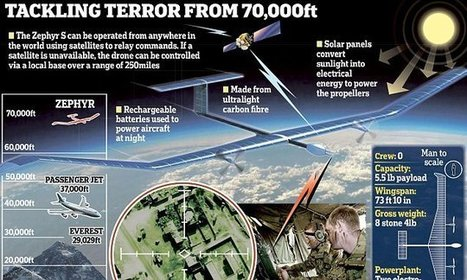 British military to use high-tech solar-powered spy drones | Jeff Morris | Scoop.it