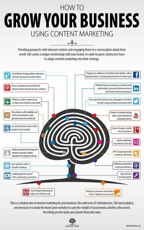 How to grow your business using content marketing [infographic] | Personal Branding and Professional networks - @Socialfave @TheMisterFavor @TOOLS_BOX_DEV @TOOLS_BOX_EUR @P_TREBAUL @DNAMktg @DNADatas @BRETAGNE_CHARME @TOOLS_BOX_IND @TOOLS_BOX_ITA @TOOLS_BOX_UK @TOOLS_BOX_ESP @TOOLS_BOX_GER @TOOLS_BOX_DEV @TOOLS_BOX_BRA | Scoop.it