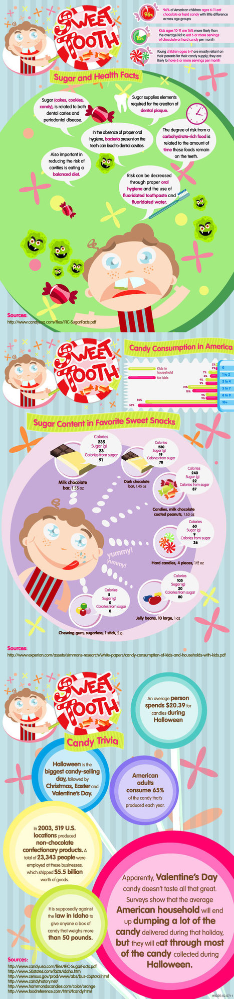 The Sweet Tooth [Infographic] @The_Infographic @ExpatHealthIns   EPIC Infographic   Scoop.it