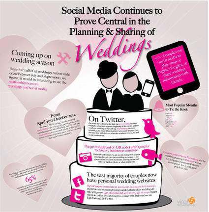 Social Media Etiquette for Wedding: Do's and Don'ts | A.R.Karthick | Invitations By Dannye | Scoop.it