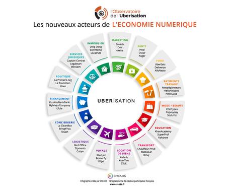 Infographie : l'ubérisation en 15 secteurs | web@home    web-academy | Scoop.it