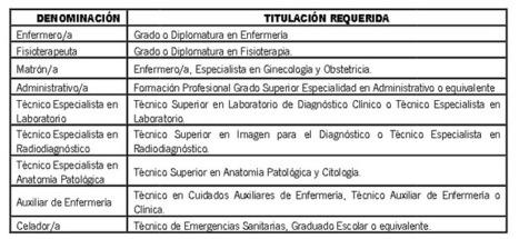 Abierta bolsa de empleo para Hospitales en Andalucía.   Emplé@te 2.0   Scoop.it