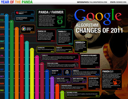 [Infographie] SEO : les modifications de l'algorithme de Google en 2011 | Social Media Curation par Mon Habitat Web | Scoop.it
