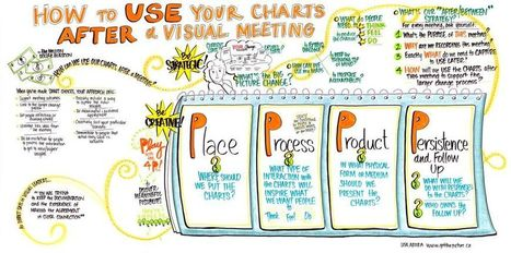 Lisa Arora Use Your Charts.jpg | Graphic Coaching | Scoop.it
