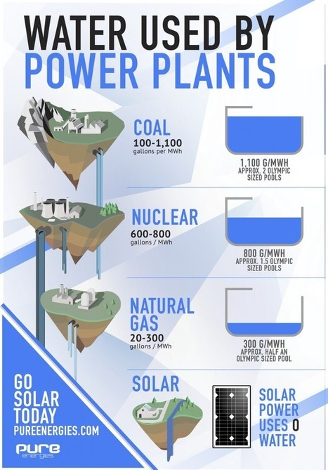 Power Plants and Water Supplies | The Energy Collective | Sustain Our Earth | Scoop.it