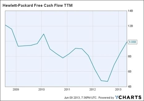 Behind the Improving Cash Story at Hewlett-Packard - Forbes | HP Discover | Scoop.it