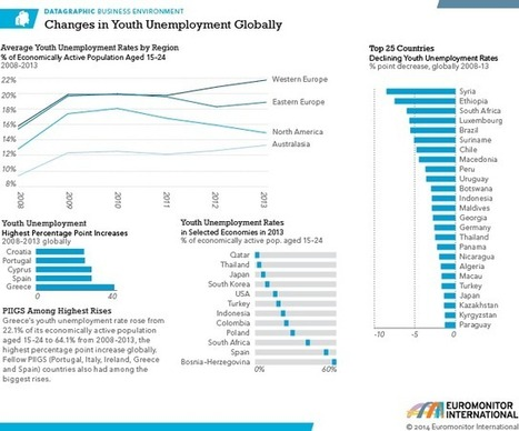 Where is Youth Unemployment Rising and Falling Globally? | Vocational Education & Training | Scoop.it