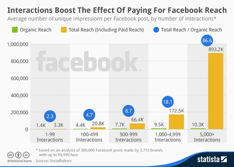 86x more reach if your Facebook content generates 5K+ interactions - but only if you pay via@statista | Digital Transformation of Businesses | Scoop.it