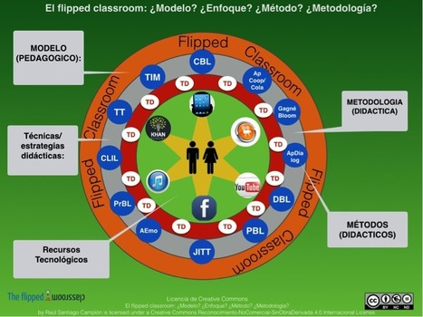 ¿Modelo? ¿Enfoque? ¿Método? ¿Metodología? ¿Técnica? ¿Estrategia? ¿Recurso? ¿cuándo debemos emplear cada uno de estos términos? | The Flipped Classroom | Metodologías competenciales | Scoop.it