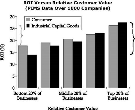 Customer Value Data and Business Results | digitalNow | Scoop.it