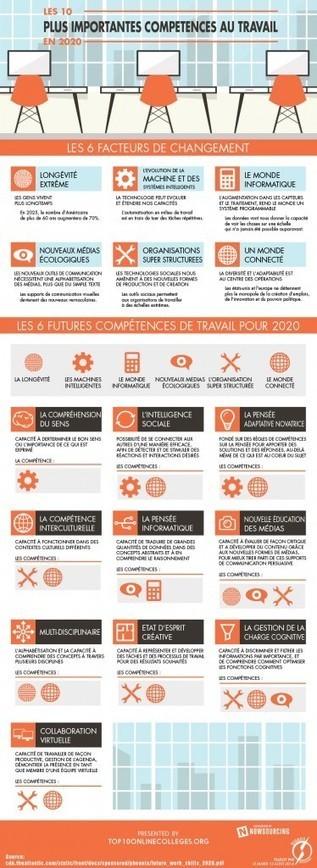 RH : Les 10 plus importantes compétences au travail en 2020. | demain un nouveau monde !? vers l'intelligence collective des hommes et des organisations | Scoop.it
