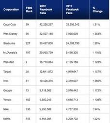 Fortune 500's Twitter, Facebook Efforts Soar; Blogging? Not So Much - PR News | StoryLive | Scoop.it