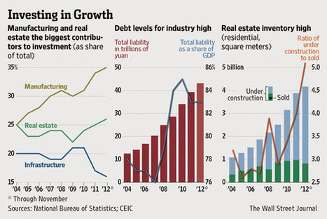 China's Economy: The Coming Year | China Commentary | Scoop.it
