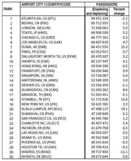Preliminary World Airport Traffic and Rankings 2013 - High Growth Dubai Moves Up to 7th Busiest Airport | Positive climb | Scoop.it