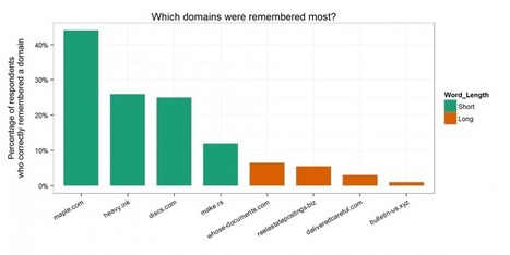 When it Comes to URLs, Does Size Matter? | Content Creation, Curation, Management | Scoop.it