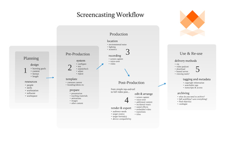 JISC Digital Media - Screencasting Workflow | Quality Through-ICT | Scoop.it