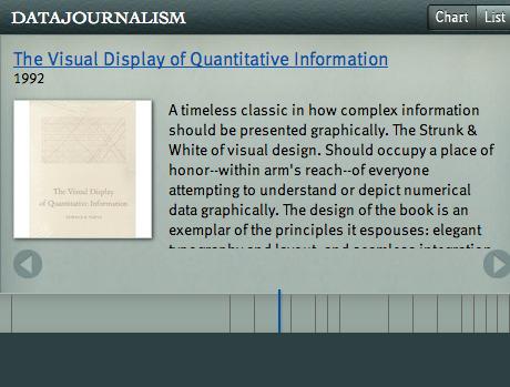 Every #datajournalism book since 1970: interactive timeline | #ddj | e-Xploration | Scoop.it