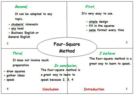 GOING GRAPHIC: 4 SQUARES FOR BETTER SPEAKING | Education | Scoop.it