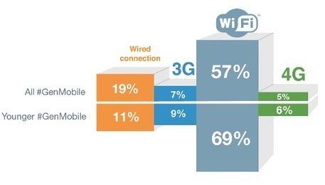 Qué es un #GenMobile | Tecnología móvil | Scoop.it
