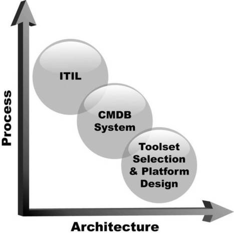 CMDB Systems: Some Key Findings from Deployments | SciTech Connect | BMC Remedy Solution Consultants | Scoop.it