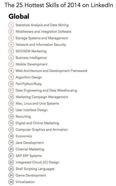 Les 25 compétences les plus recherchées en 2014 par les recruteurs, selon Linkedin | Internet tips | Scoop.it