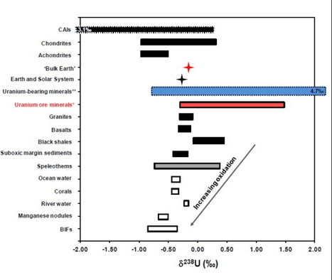 Variations in the uranium isotopic compositions of uranium ores from different types of uranium deposits   Nuclear Physics   Scoop.it